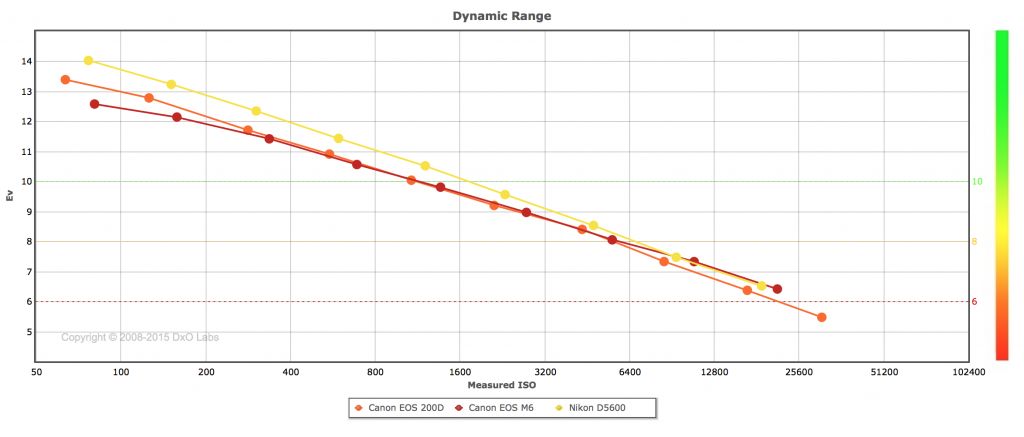 Canon 200D Dynamic range comparison