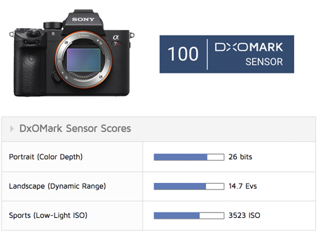 Sony A7R III Scores