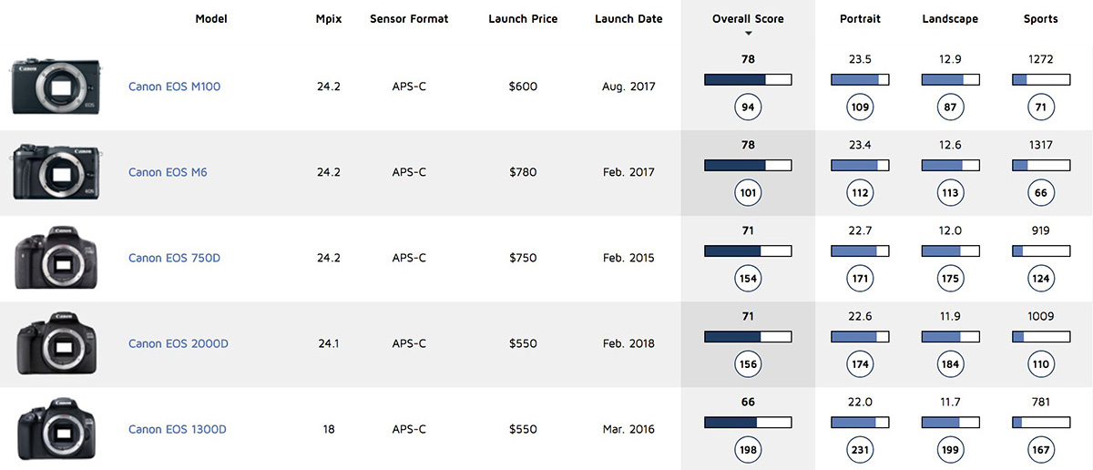 Canon EOS 2000D Canon Comparison Table