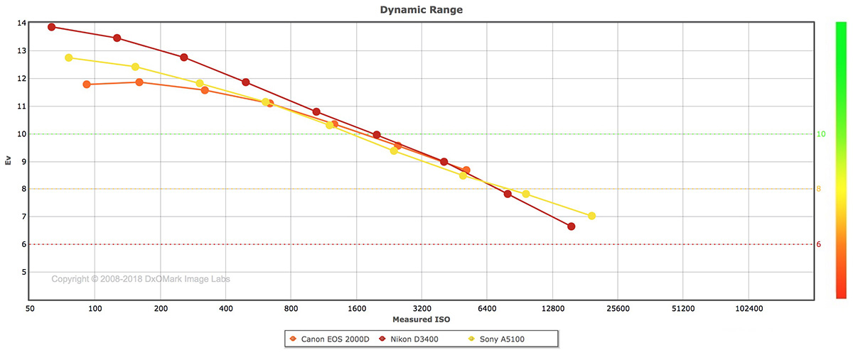 Canon ESO 2000D Dynamic Range Comparison